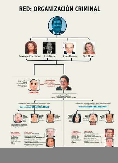 ALAN Y APRA CORRUPTOS.jpg
