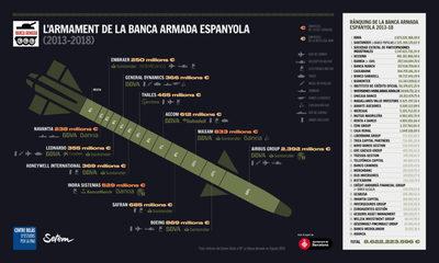 Infografia_Banca_Armada_CAT_2-1024x615.jpg