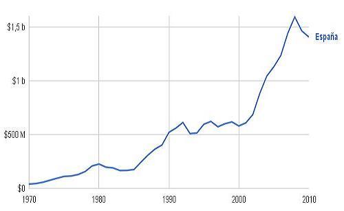 http://barcelona.indymedia.org/usermedia/image/12/large/Evoluci%C3%B3n_PIB_-__E._espa%C3%B1ol.JPG