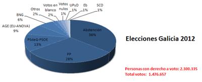 elecciones-galicia-2012.png