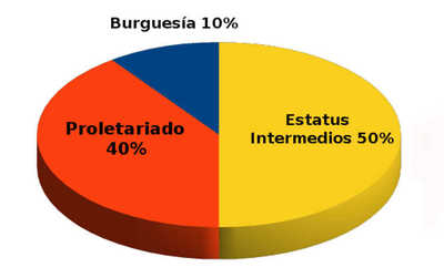 Contradicción emergente_proletariado_estatus_intermedios.jpg